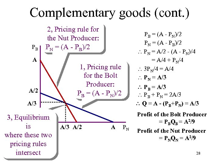 Complementary goods (cont. ) PB 2, Pricing rule for the Nut Producer: PN =