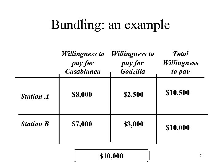Bundling: an example Willingness to pay for Casablanca Godzilla Total Willingness to pay Station