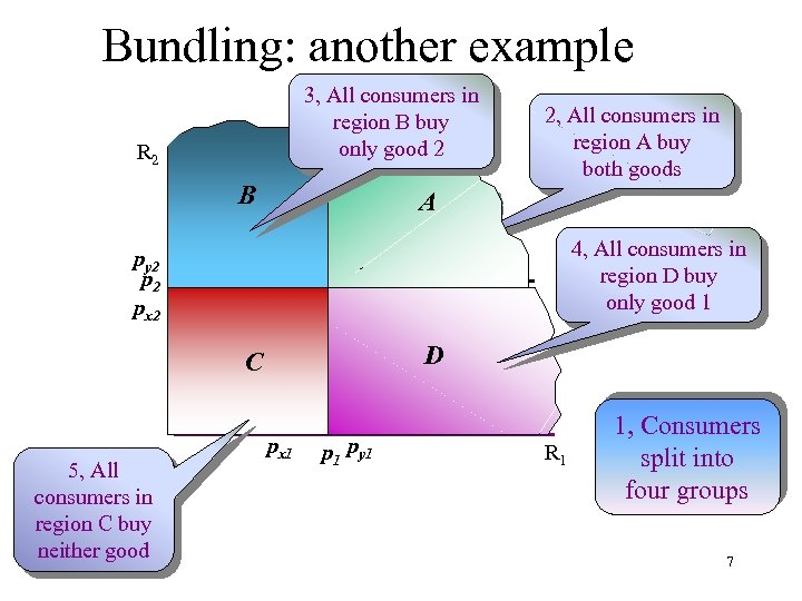 Bundling: another example 3, All consumers in region B buy only good 2 R