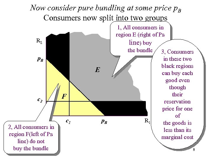 Now consider pure bundling at some price p. B Consumers now split into two