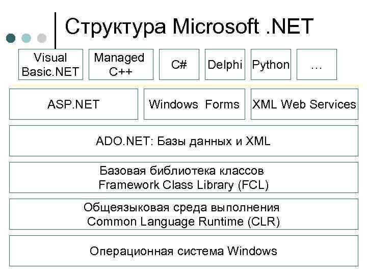 Структура Microsoft. NET Visual Basic. NET Managed C++ ASP. NET C# Delphi Python Windows