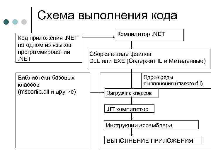 Схема выполнения кода Код приложения. NET на одном из языков программирования. NET Библиотеки базовых