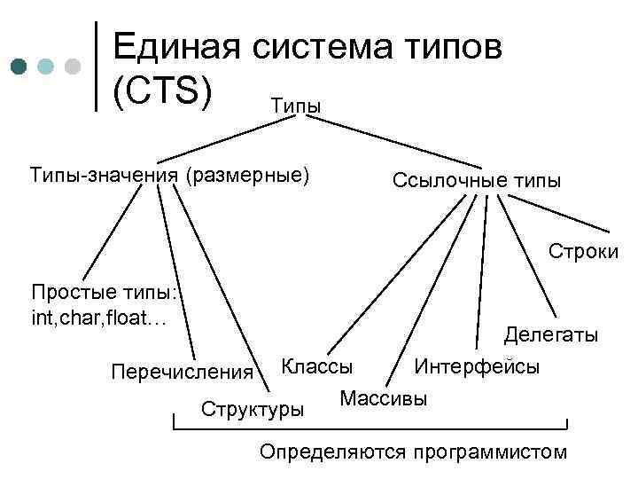 Единая система типов (CTS) Типы-значения (размерные) Ссылочные типы Строки Простые типы: int, char, float…