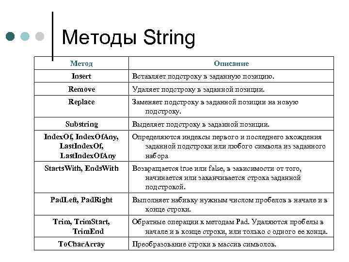 Методы String Метод Insert Описание Вставляет подстроку в заданную позицию. Remove Удаляет подстроку в