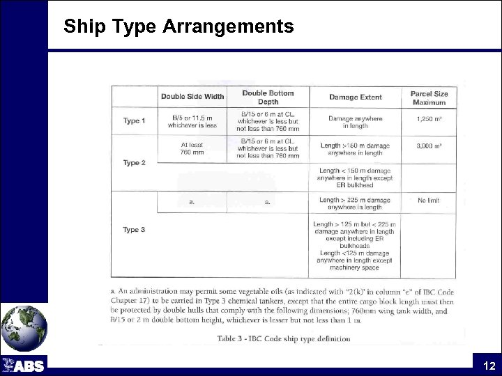 Ship Type Arrangements 12