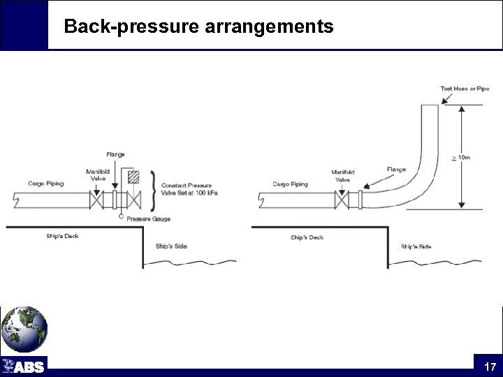 Back-pressure arrangements 17