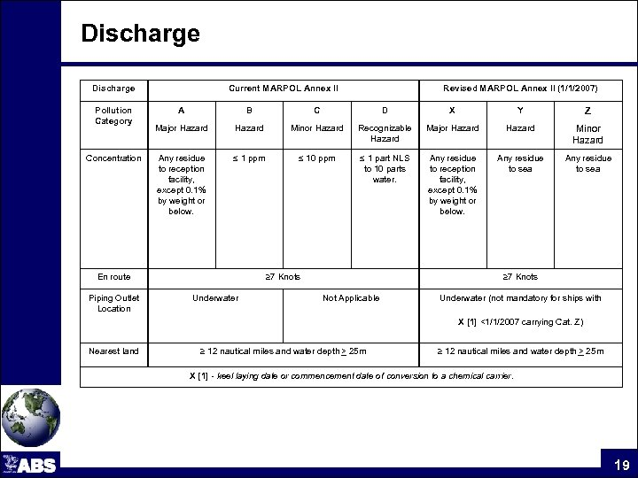 Discharge Pollution Category Concentration Current MARPOL Annex II Revised MARPOL Annex II (1/1/2007) A