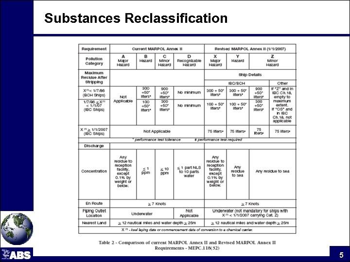 Substances Reclassification 5