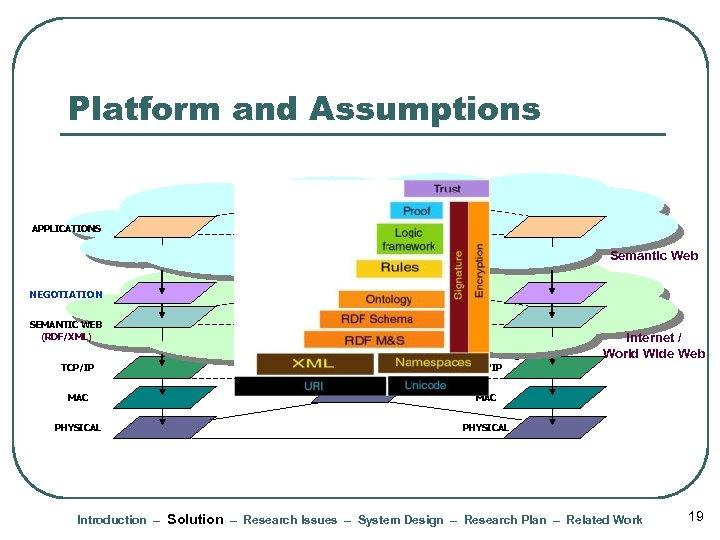 Platform and Assumptions APPLICATIONS Semantic Web NEGOTIATION SEMANTIC WEB (RDF/XML) TCP/IP MAC PHYSICAL Internet