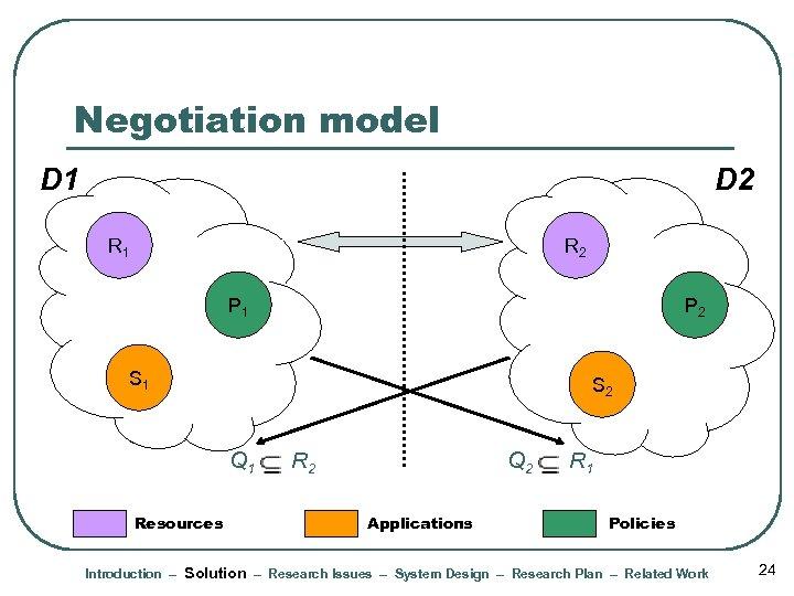 Negotiation model D 1 D 2 R 1 R 2 P 1 P 2