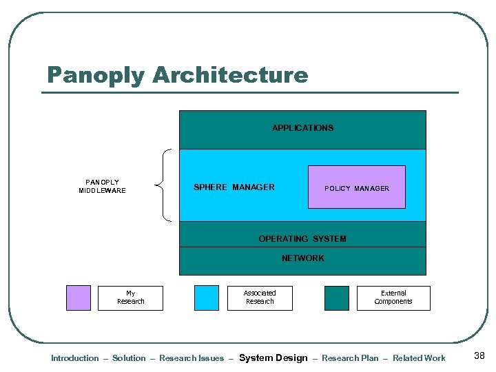 Panoply Architecture APPLICATIONS PANOPLY MIDDLEWARE SPHERE MANAGER POLICY MANAGER OPERATING SYSTEM NETWORK My Research