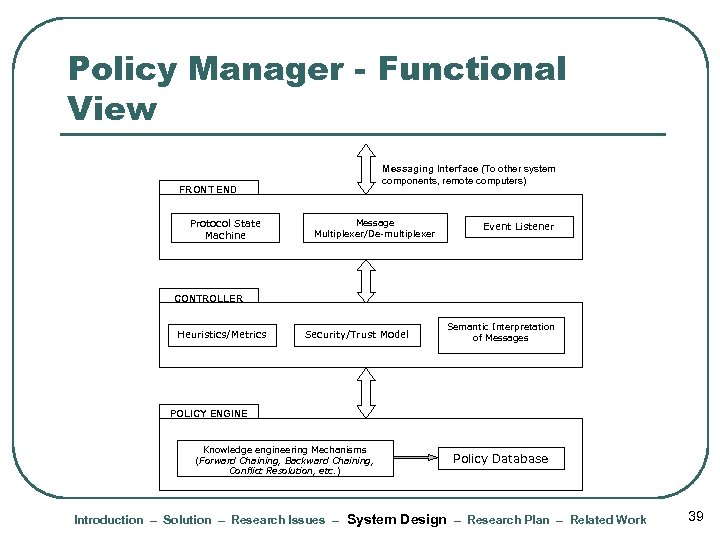 Policy Manager - Functional View Messaging Interface (To other system components, remote computers) FRONT