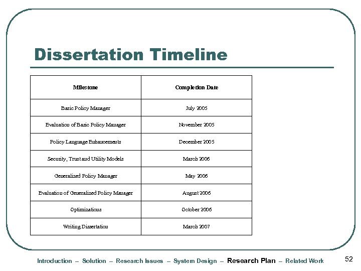 Dissertation Timeline Milestone Completion Date Basic Policy Manager July 2005 Evaluation of Basic Policy