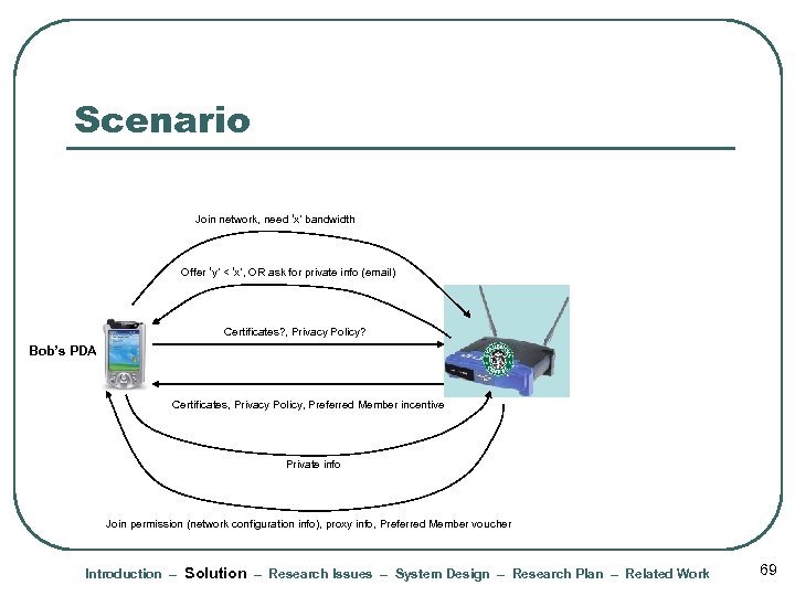 Scenario Join network, need 'x' bandwidth Offer 'y' < 'x', OR ask for private