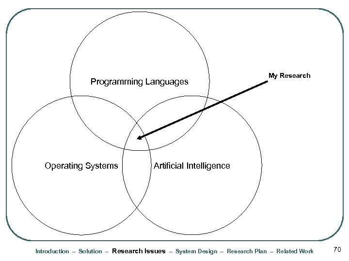Programming Languages Operating Systems My Research Artificial Intelligence Introduction – Solution – Research Issues