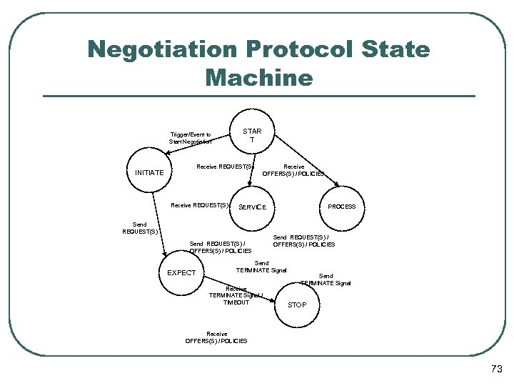 Negotiation Protocol State Machine Trigger/Event to Start Negotiation STAR T Receive REQUEST(S) INITIATE Receive