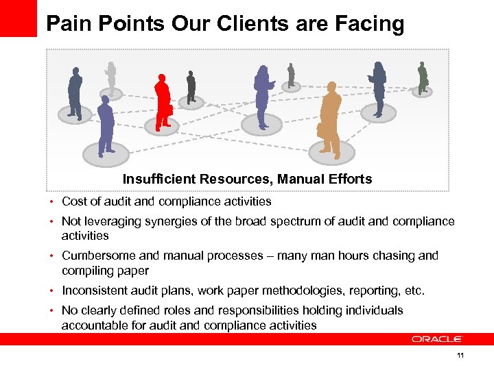 Pain Points Our Clients are Facing Insufficient Resources, Manual Efforts • Cost of audit