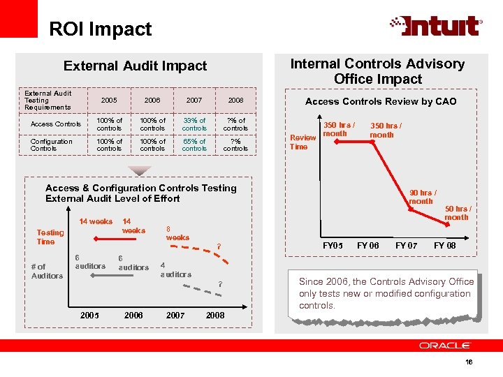 ROI Impact Internal Controls Advisory Office Impact External Audit Testing Requirements 2005 2006 2007