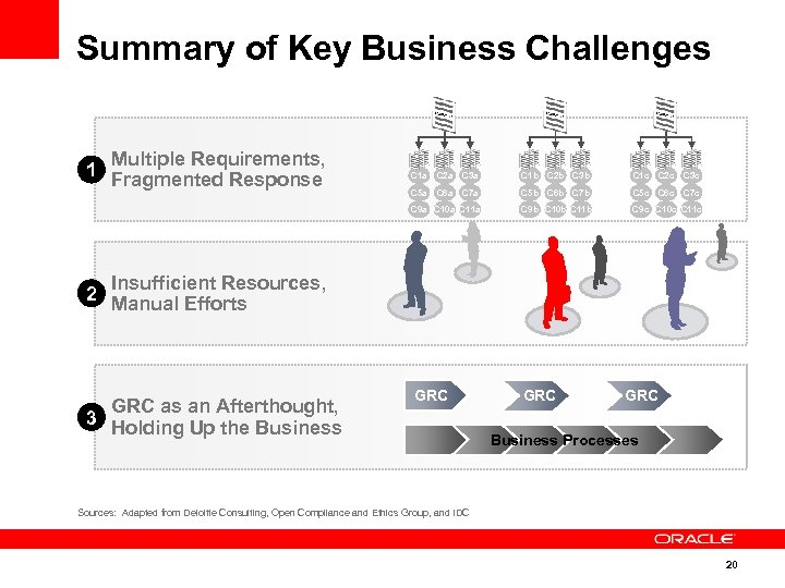 Summary of Key Business Challenges 1 Multiple Requirements, Fragmented Response C 1 a C