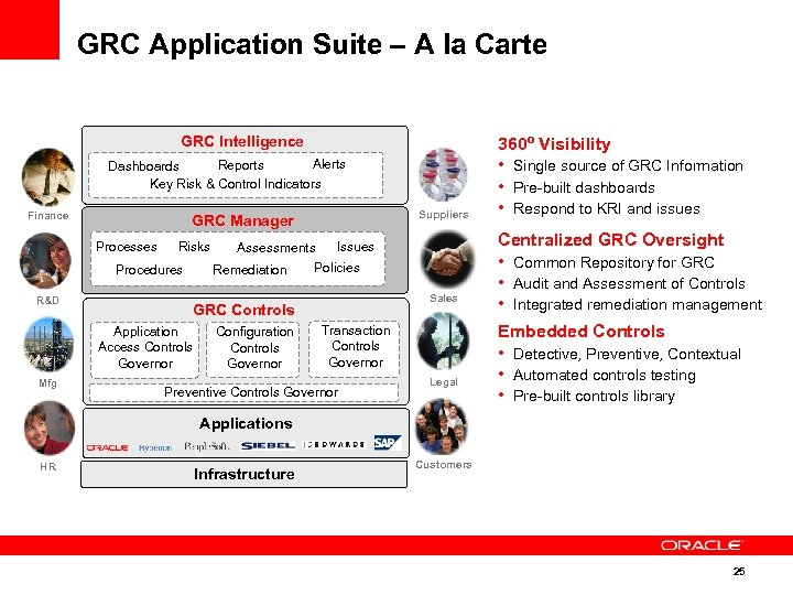 GRC Application Suite – A la Carte GRC Intelligence Alerts Reports Dashboards Key Risk