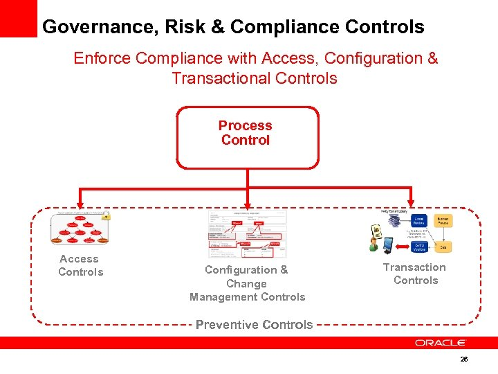 Governance, Risk & Compliance Controls Enforce Compliance with Access, Configuration & Transactional Controls Process