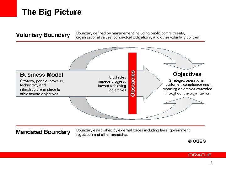The Big Picture Business Model Strategy, people, process, technology and infrastructure in place to