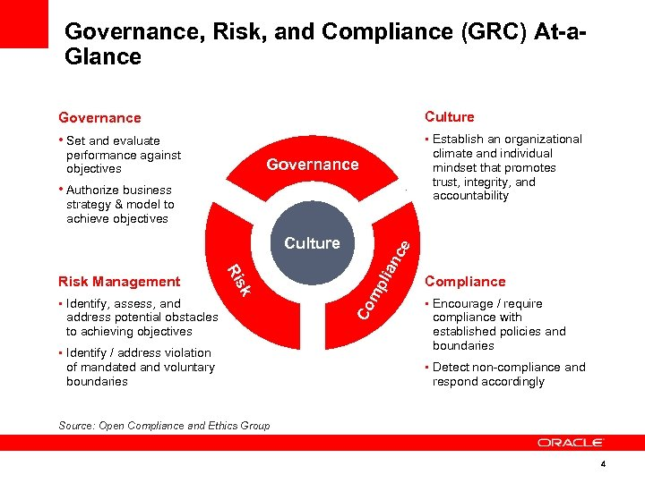 Governance, Risk, and Compliance (GRC) At-a. Glance Governance Culture • Set and evaluate •