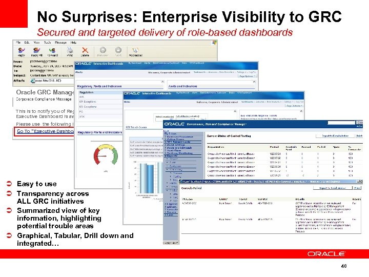 No Surprises: Enterprise Visibility to GRC Secured and targeted delivery of role-based dashboards Oracle