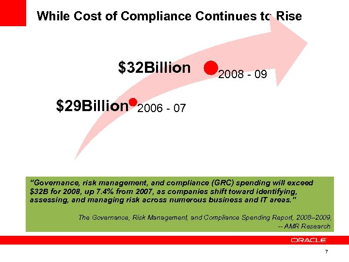 While Cost of Compliance Continues to Rise $32 Billion $29 Billion 2008 - 09