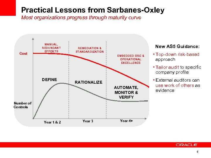 Practical Lessons from Sarbanes-Oxley Most organizations progress through maturity curve Cost MANUAL, REDUNDANT EFFORTS