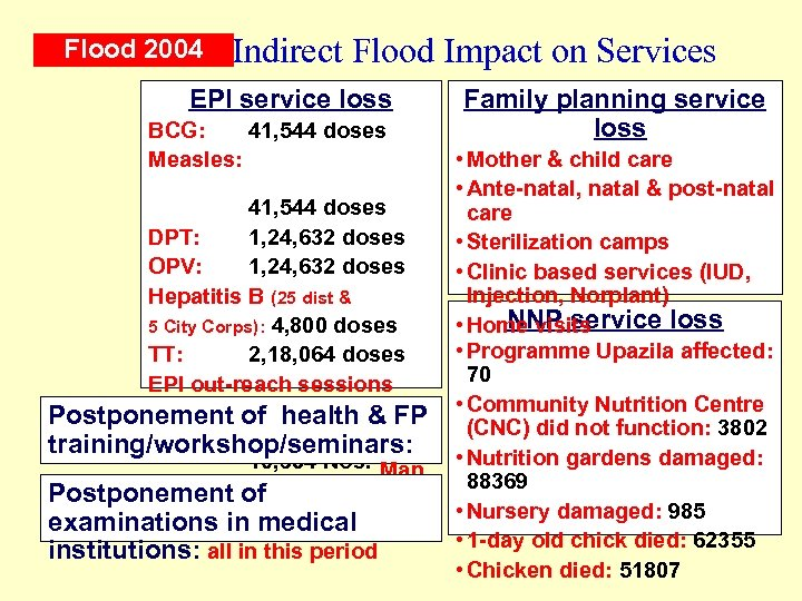Flood 2004 Indirect Flood Impact on Services EPI service loss BCG: 41, 544 doses