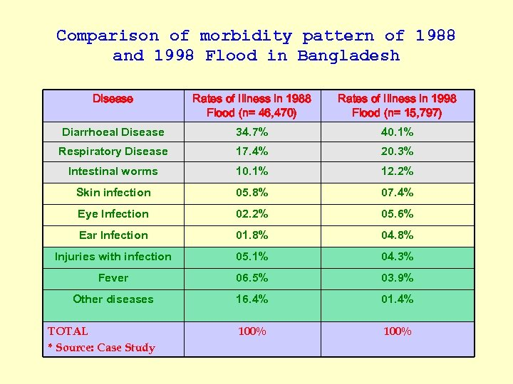 Comparison of morbidity pattern of 1988 and 1998 Flood in Bangladesh Disease Rates of