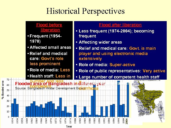 Historical Perspectives 2004 Flood before Flood after liberation • Less frequent (1974 -2004); becoming