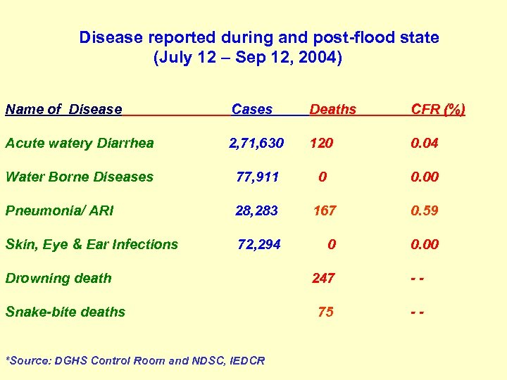Disease reported during and post-flood state (July 12 – Sep 12, 2004) Name