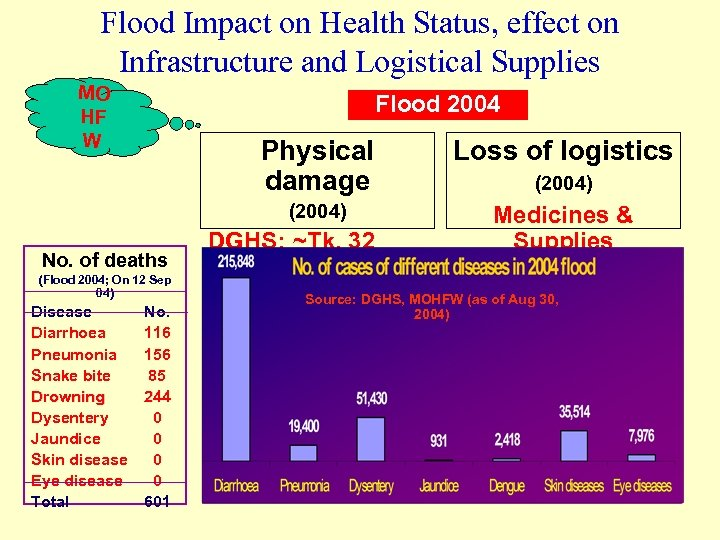 Flood Impact on Health Status, effect on Infrastructure and Logistical Supplies MO HF W