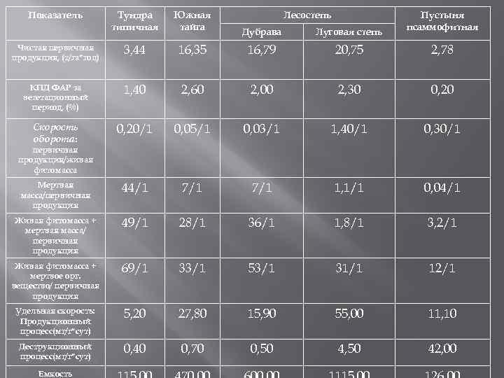 Показатель Тундра типичная Южная тайга Чистая первичная продукция, (т/га*год) 3, 44 КПД ФАР за