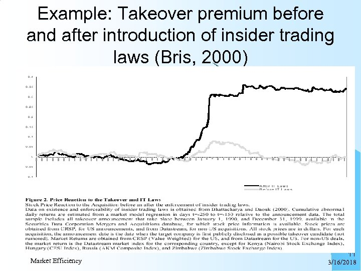 Example: Takeover premium before and after introduction of insider trading laws (Bris, 2000) Market