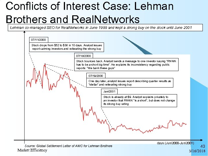 Conflicts of Interest Case: Lehman Brothers and Real. Networks Lehman co-managed SEO for Real.