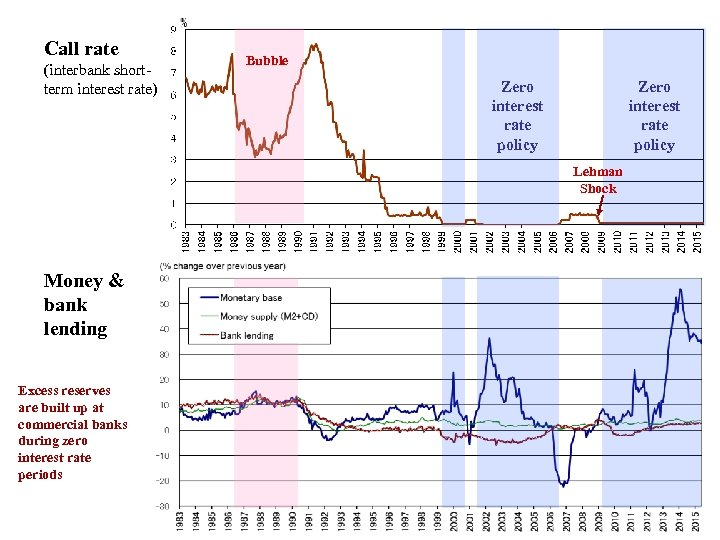 Call rate (interbank shortterm interest rate) Bubble Zero interest rate policy Lehman Shock Money