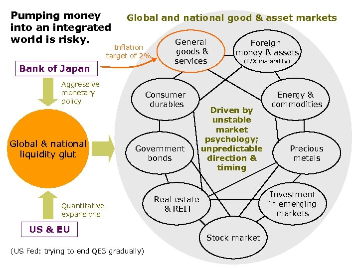 Pumping money into an integrated world is risky. Global and national good & asset