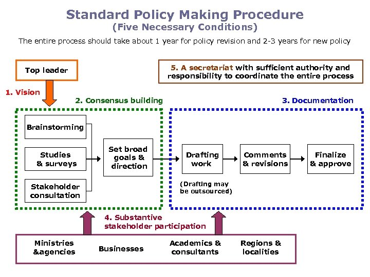Standard Policy Making Procedure (Five Necessary Conditions) The entire process should take about 1