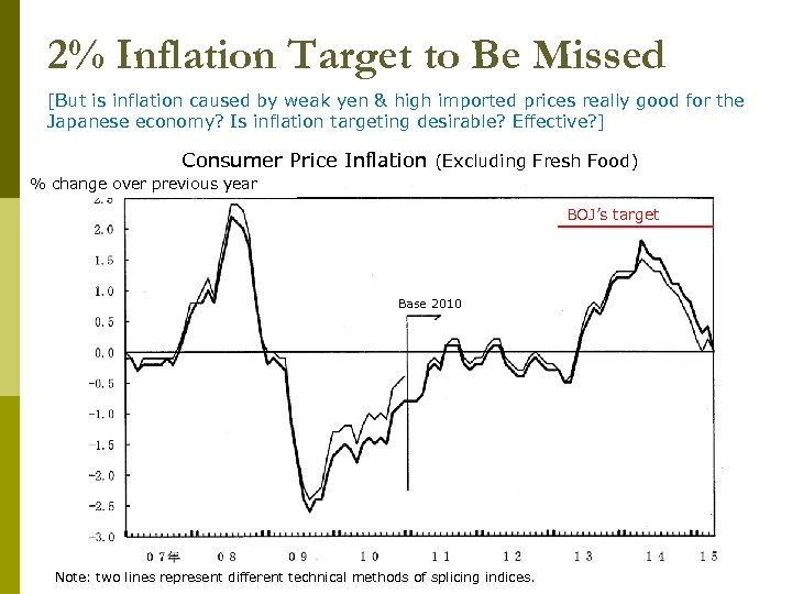 2% Inflation Target to Be Missed [But is inflation caused by weak yen &