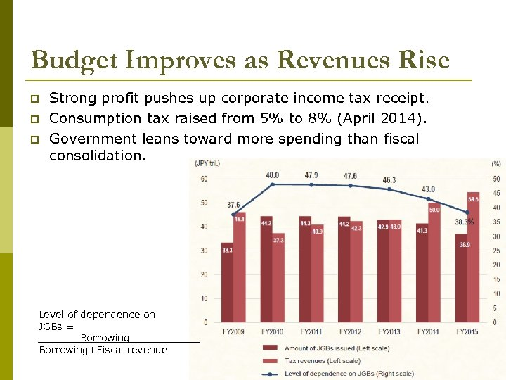Budget Improves as Revenues Rise p p p Strong profit pushes up corporate income