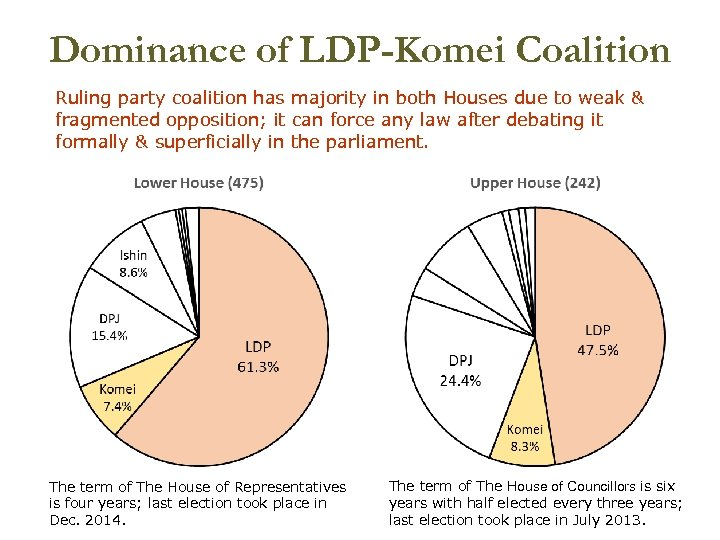 Dominance of LDP-Komei Coalition Ruling party coalition has majority in both Houses due to