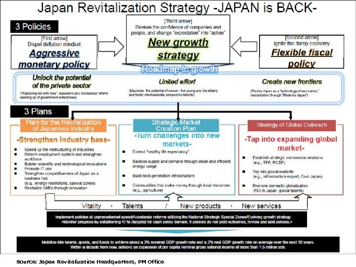 Source: Japan Revitalization Headquarters, PM Office