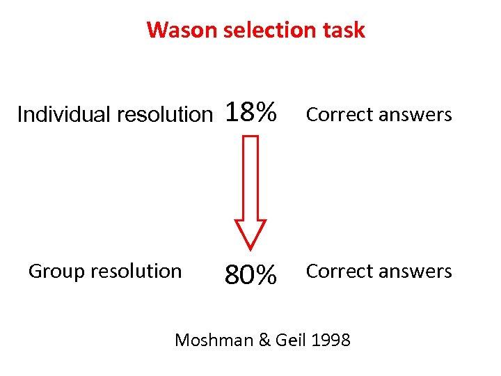 Wason selection task Individual resolution Group resolution 18% Correct answers 80% Correct answers Moshman