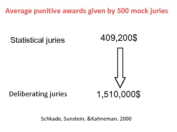 Average punitive awards given by 500 mock juries Statistical juries 409, 200$ Deliberating juries