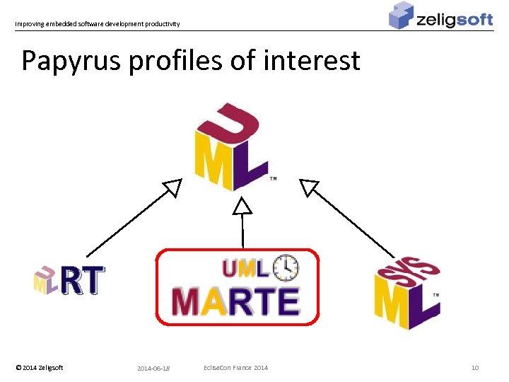 Improving embedded software development productivity Papyrus profiles of interest RT © 2014 Zeligsoft 2014