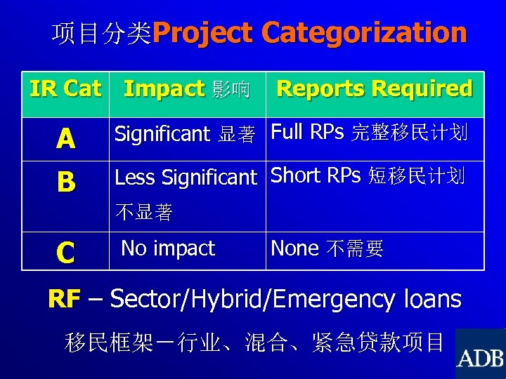 项目分类Project Categorization IR Cat Impact 影响 Reports Required A Significant 显著 Full RPs 完整移民计划