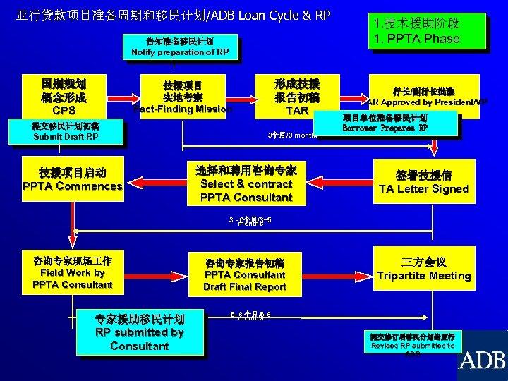 亚行贷款项目准备周期和移民计划/ADB Loan Cycle & RP 告知准备移民计划 Notify preparation of RP 国别规划 概念形成 CPS 形成技援